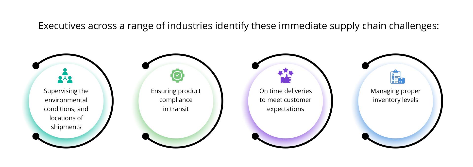 range of industries identify